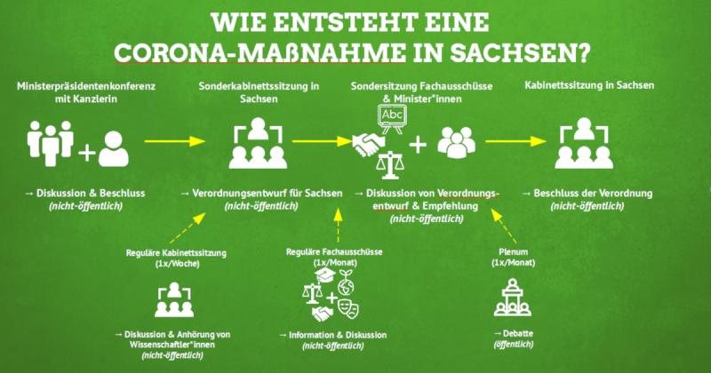 Grafik zur Entstehung einer Corona-Maßnahme in Sachsen